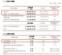 松霖科技:2021上半年营收12.02亿元 净利润同比增长22.63%至1.36亿元