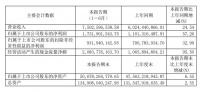 红星美凯龙:2021上半年营收75.03亿 净利17.32亿