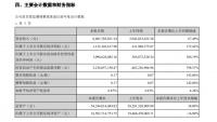 居然之家2021上半年净利11.22亿元 同增172.42%