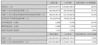 索菲亚家居:2021上半年营收43.00亿元,同比增长68.30%