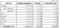 """增长371% VS 下滑70%!整装卫浴市场竞争到了""""白热化"""